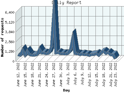 graph of daily traffic to this website