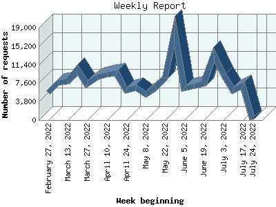 graph of weekly traffic to this website